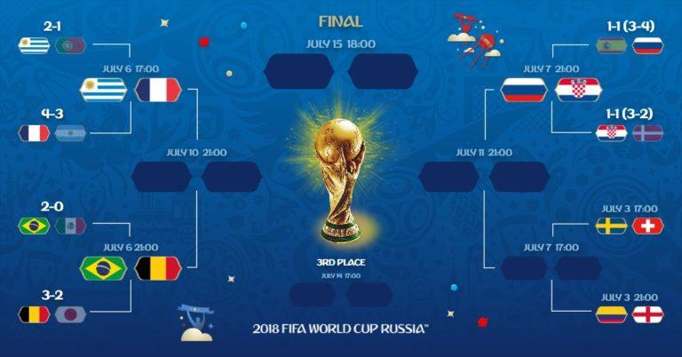 جام جهانی ۲۰۱۸، اواخر یک هشتم